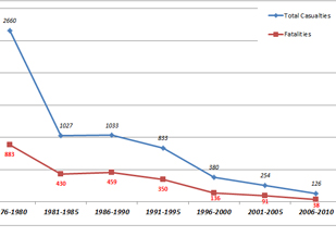 Total number of ERW casualties, including fatalities, for five-year periods from 1975–2010. There is a reduction in the number of injuries and death over time.
